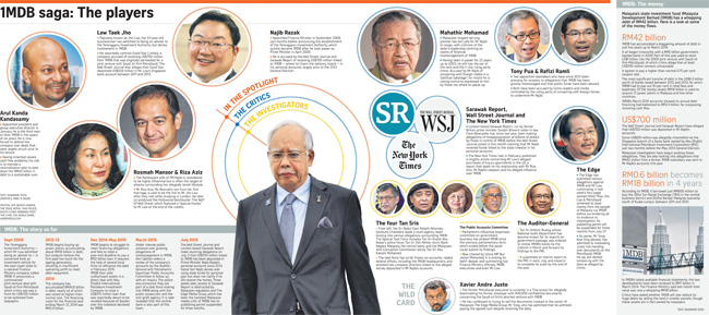 NEIL KEENAN UPDATE | They Are All Watching You: 'Malaysia' 1mdb-players-650
